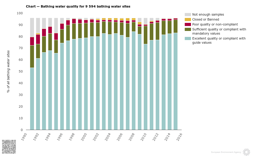Chart — Bathing water quality for 9 594 bathing water sites