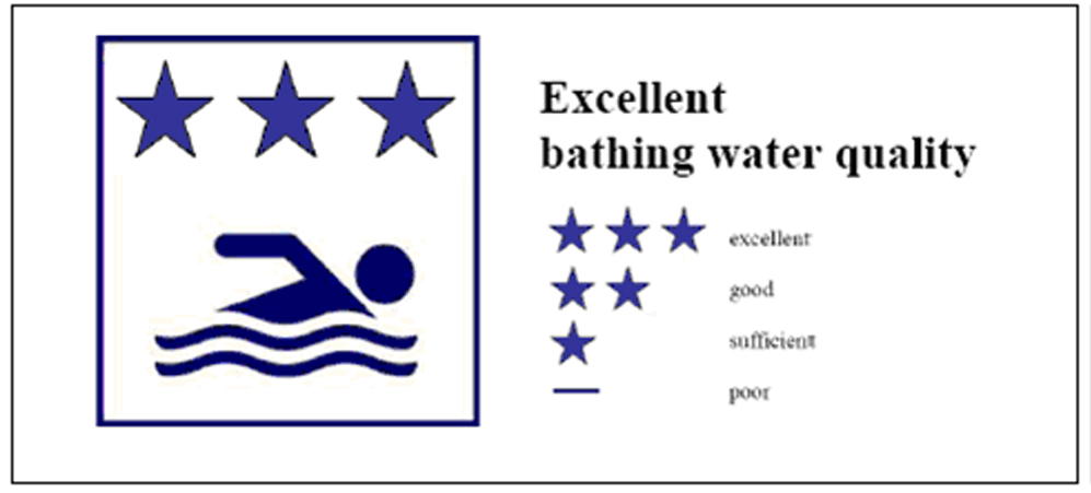Excellent bathing water quality